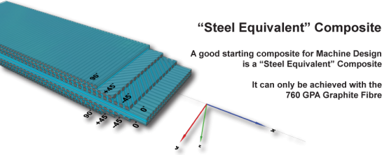 steel-equivalent-composite
